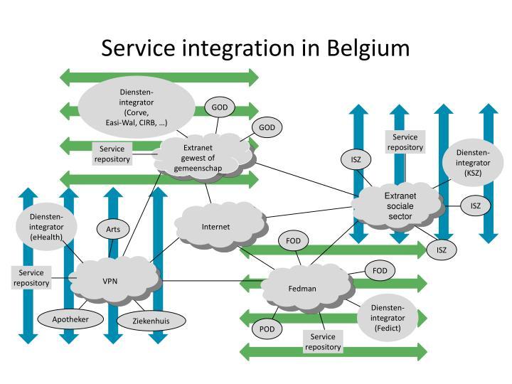 Service integration in Belgium