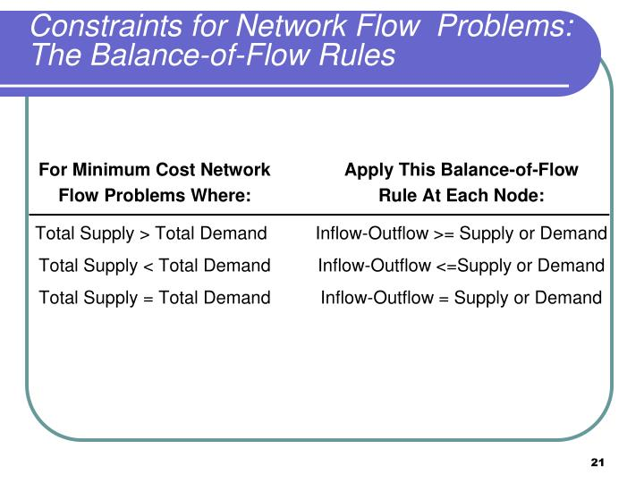 Constraints for Network Flow  Problems: