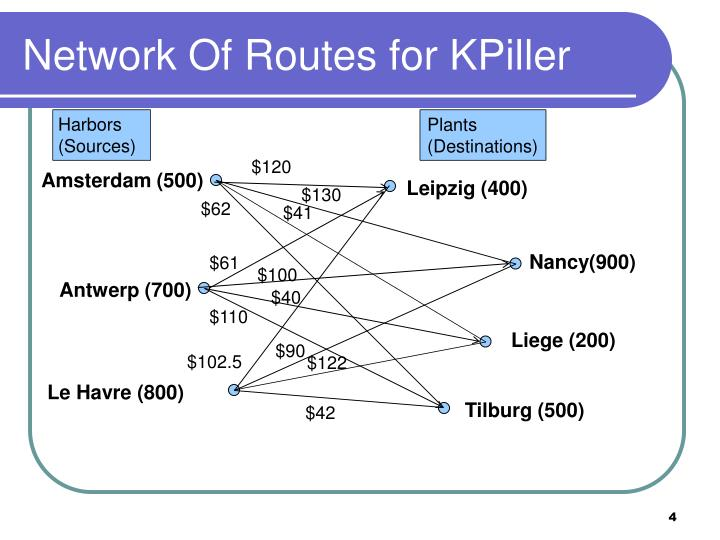 Network Of Routes for KPiller