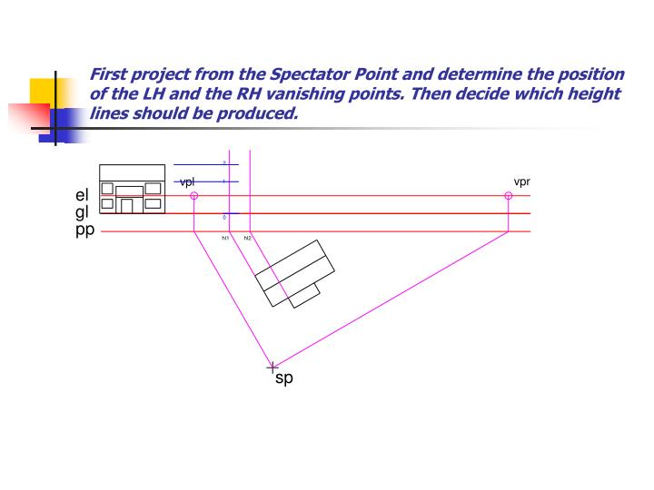 First project from the Spectator Point and determine the position of the LH and the RH vanishing poi...