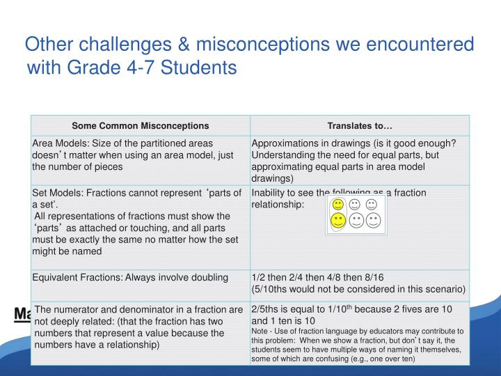 Other challenges & misconceptions we encountered