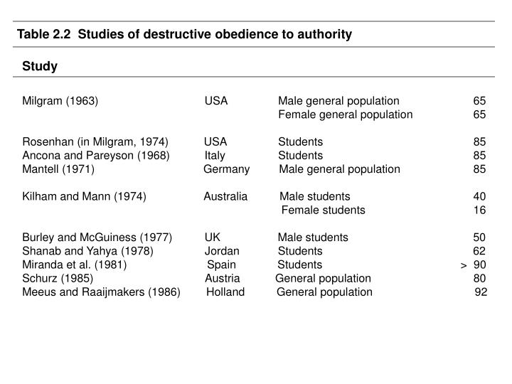Table 2.2  Studies of destructive obedience to authority