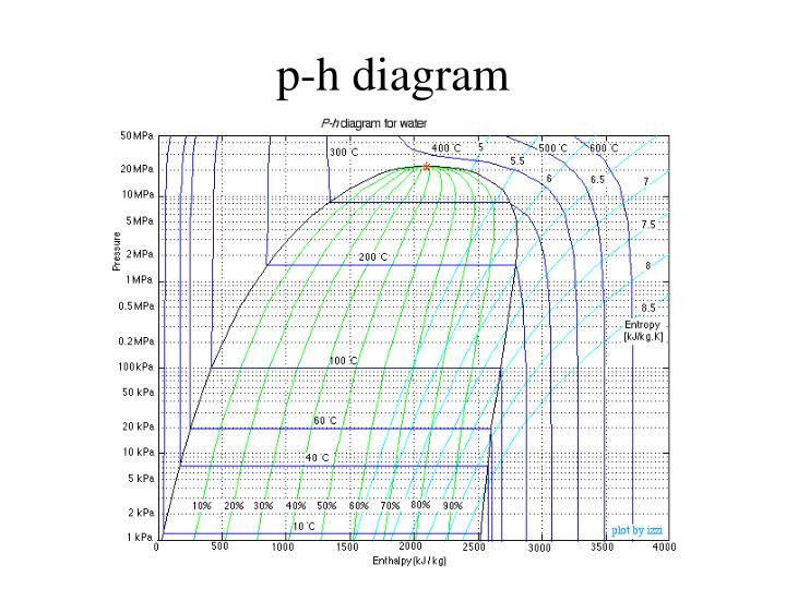 p-h diagram