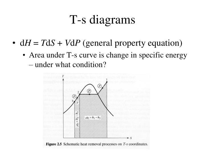 T-s diagrams