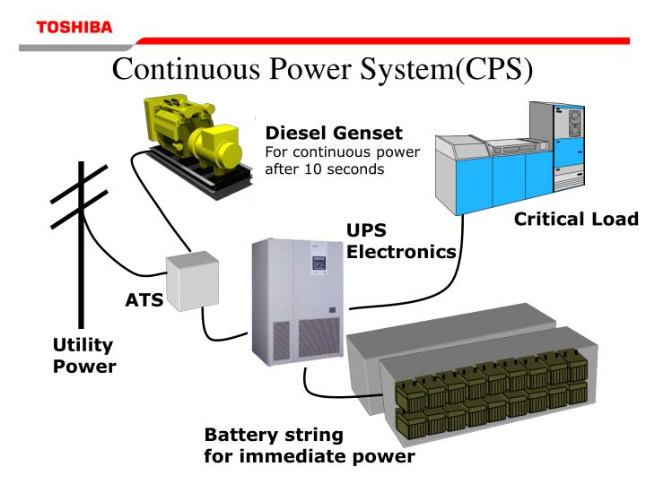 Continuous power system cps