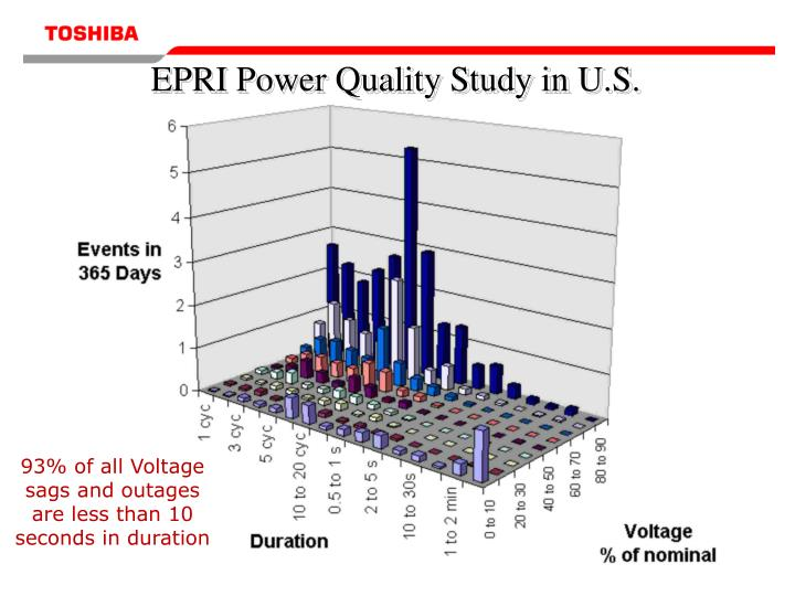EPRI Power Quality Study in U.S.