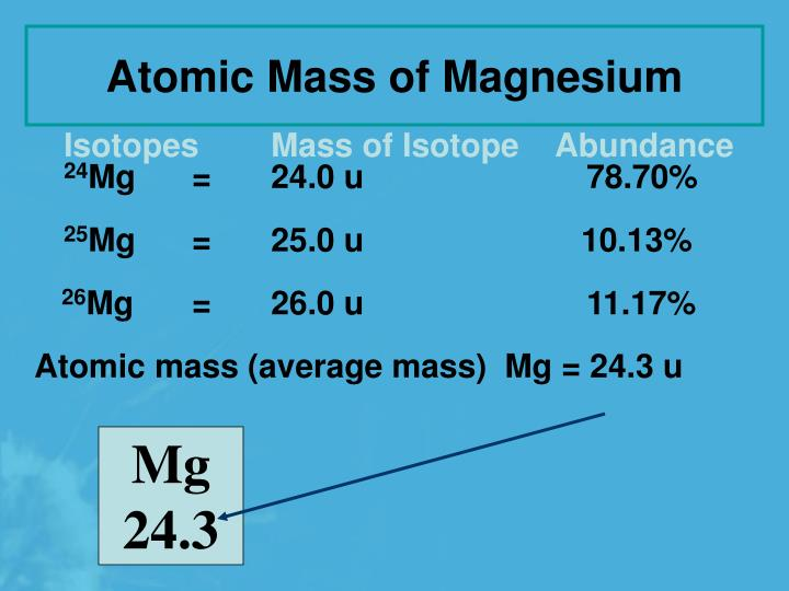 Atomic Mass of Magnesium