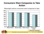 consumers want companies to take action