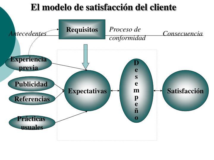 El modelo de satisfacción del cliente