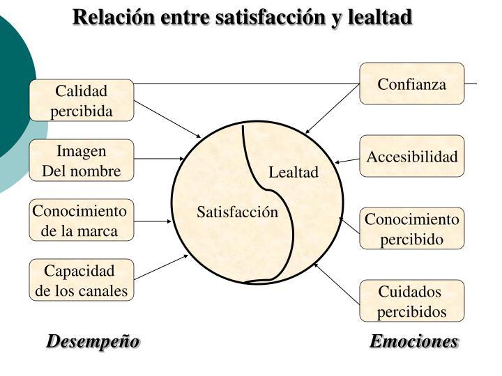Relación entre satisfacción y lealtad