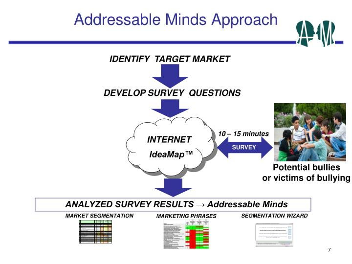 Addressable Minds Approach