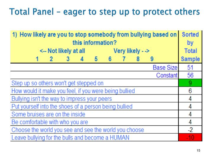 Total Panel – eager to step up to protect others