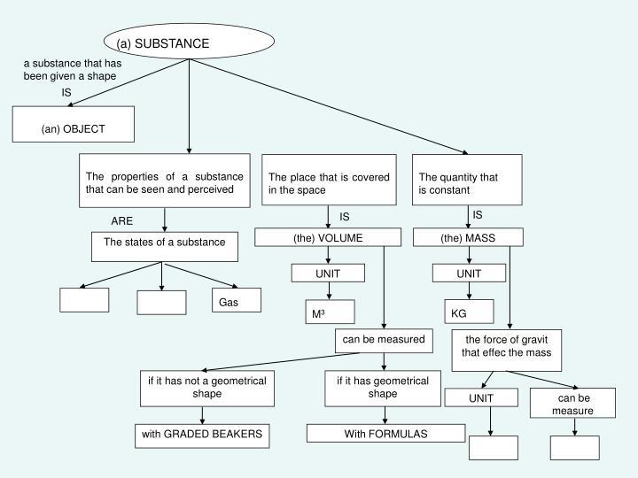 (a) SUBSTANCE
