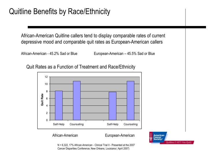 Quitline Benefits by Race/Ethnicity