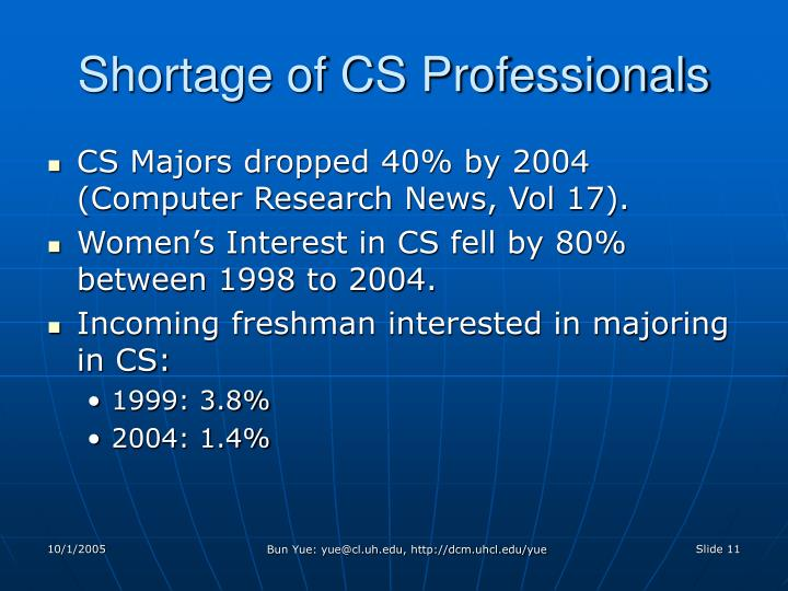 Shortage of CS Professionals
