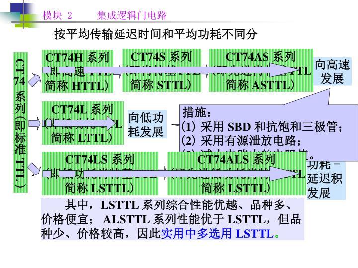 CT74S
