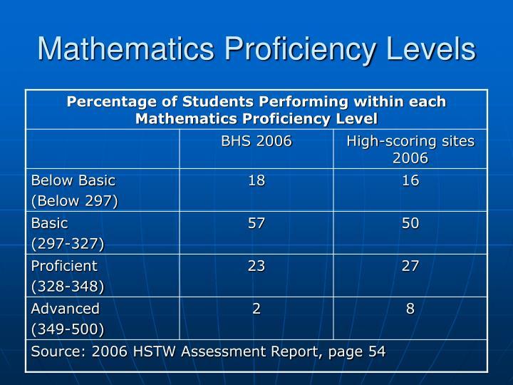 Mathematics Proficiency Levels