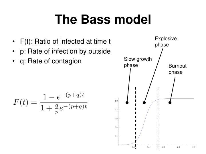 The Bass model