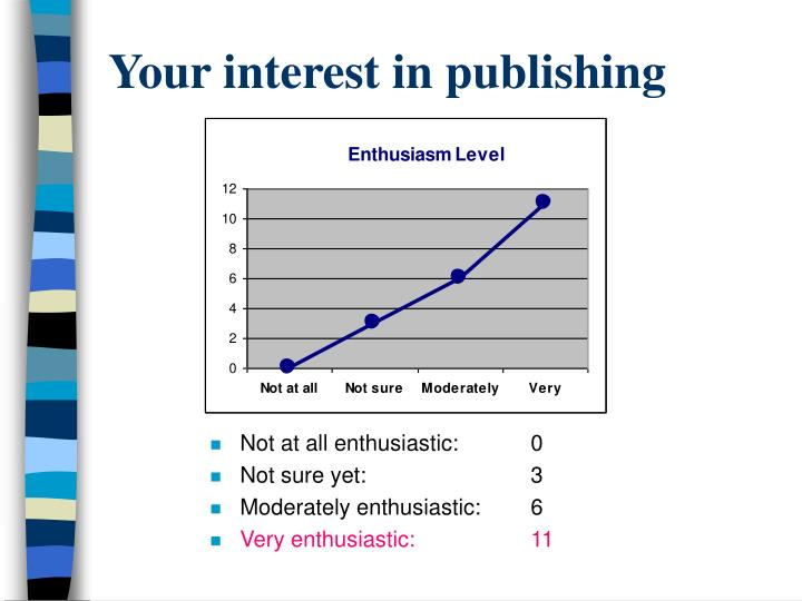 Your interest in publishing