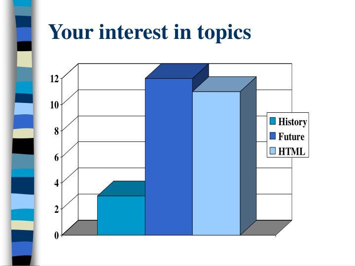 Your interest in topics