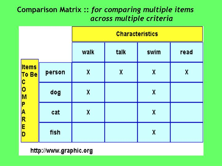 Comparison Matrix ::