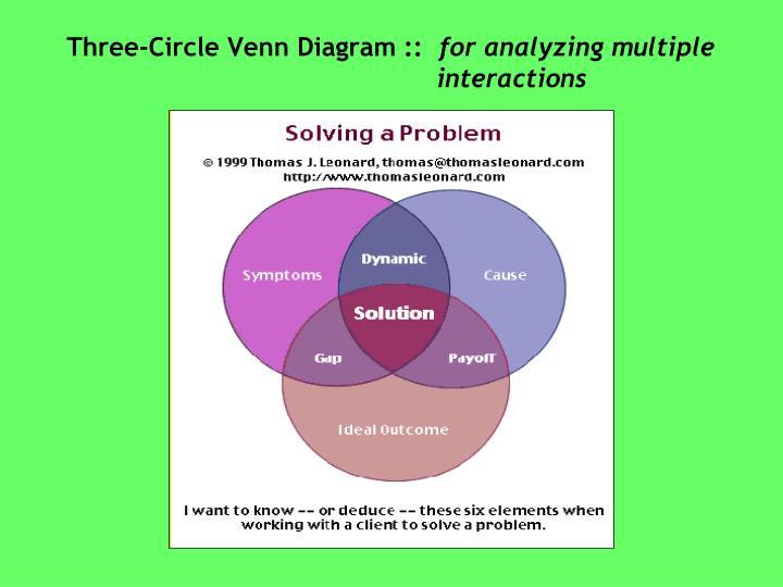 Three-Circle Venn Diagram ::