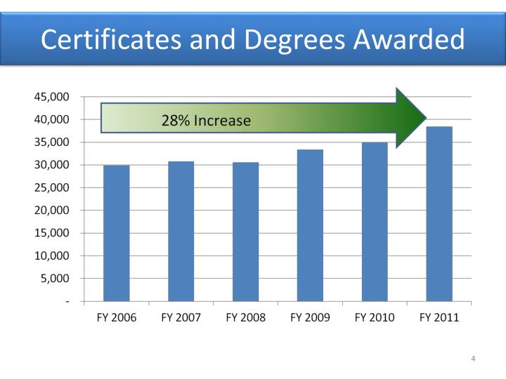Certificates and Degrees Awarded