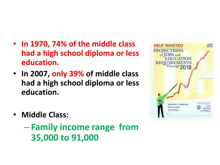 In 1970, 74% of the middle class had a high school diploma or less education.