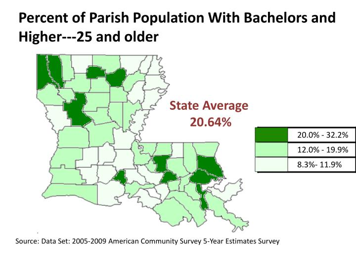 Percent of Parish Population With Bachelors and Higher---25 and older
