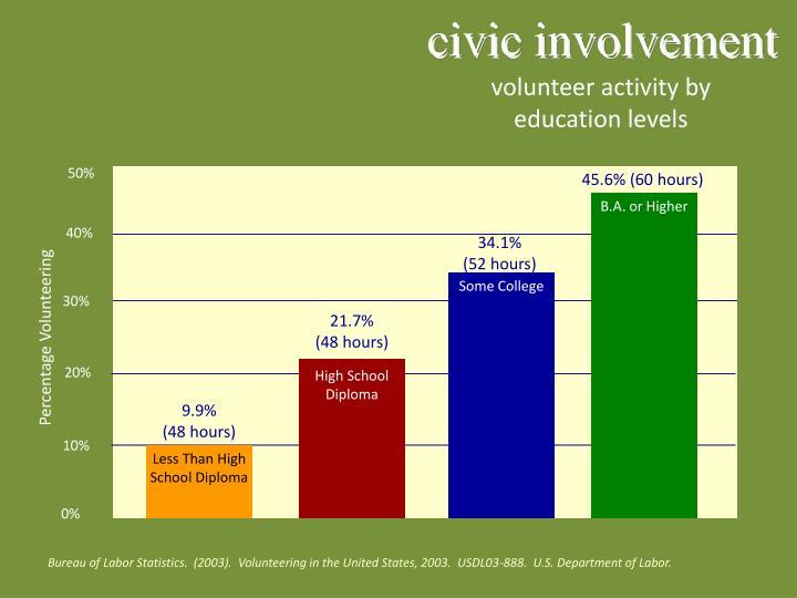 civic involvement