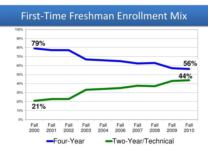 First-Time Freshman Enrollment Mix