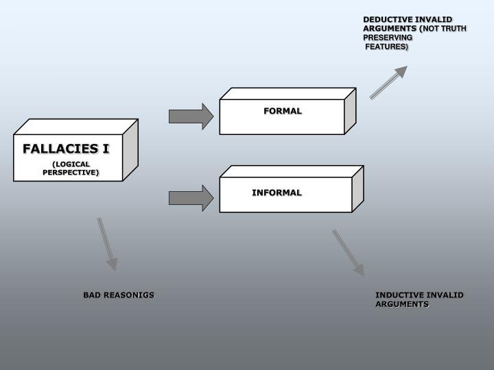 DEDUCTIVE INVALID ARGUMENTS (