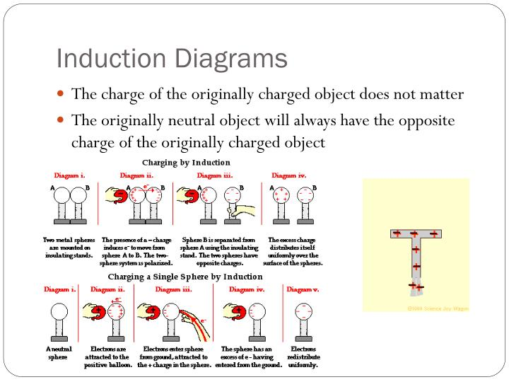 Induction Diagrams