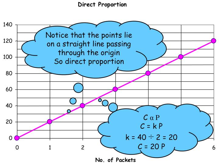 Notice that the points lie on a straight line passing through the origin