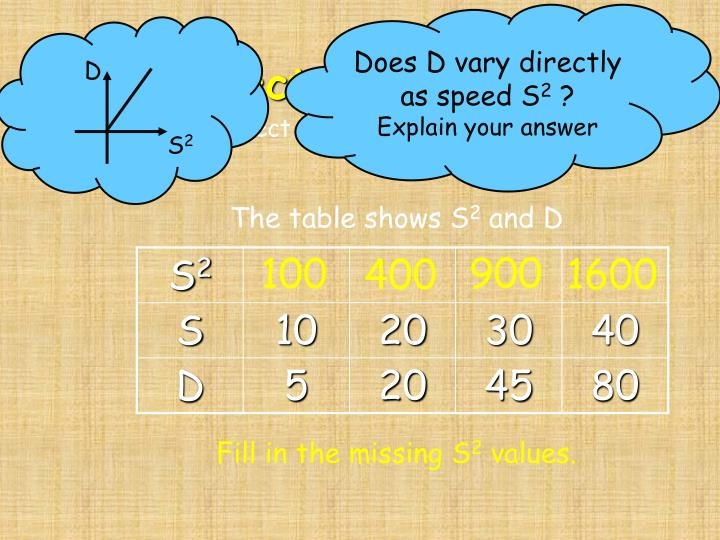 Does D vary directly as speed S