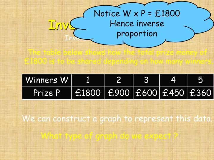 Notice W x P = £1800