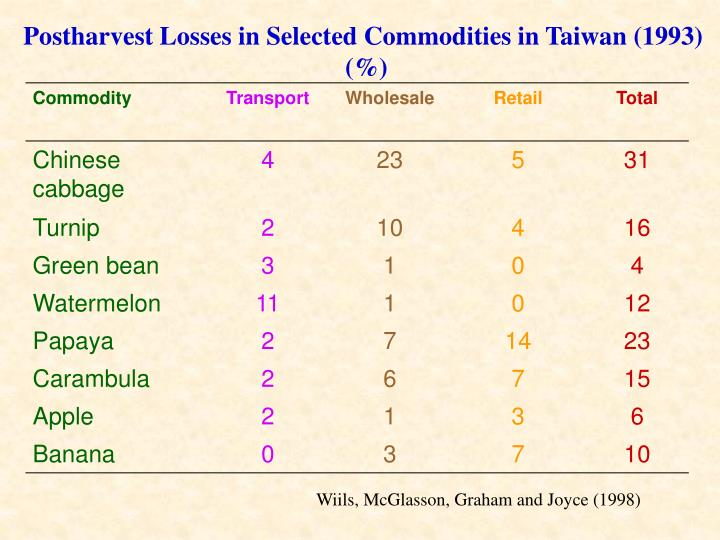 Postharvest Losses in Selected Commodities in Taiwan (1993)