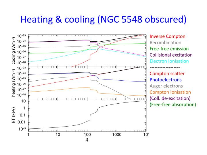 Heating & cooling (NGC 5548 obscured)
