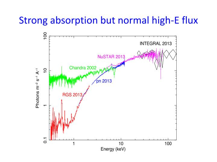 Strong absorption but normal high-E flux