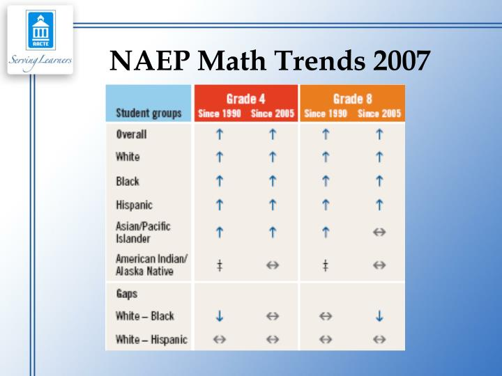 NAEP Math Trends 2007