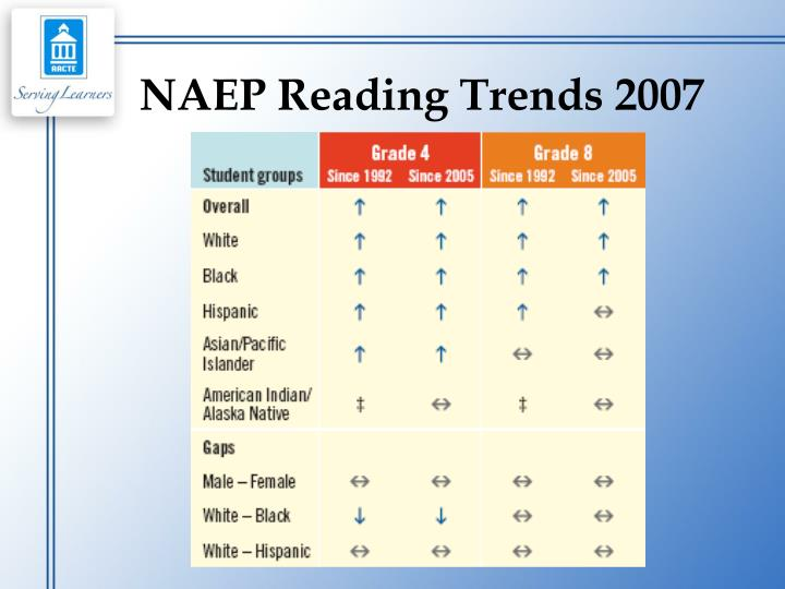 NAEP Reading Trends 2007