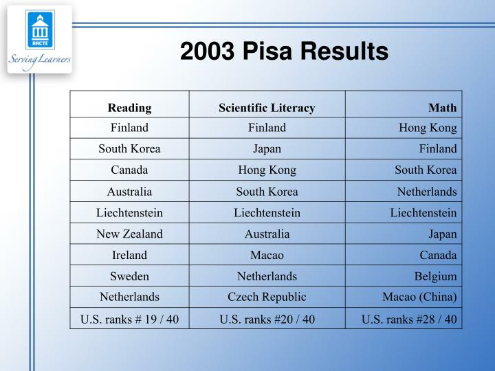2003 Pisa Results