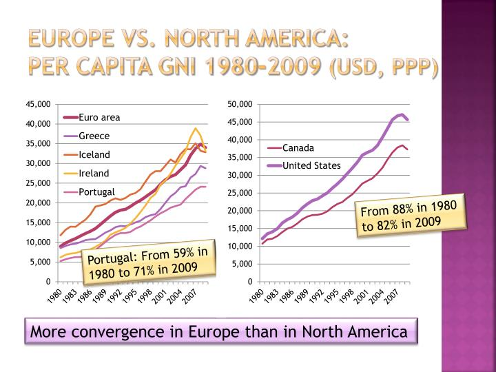 Europe vs. north america: