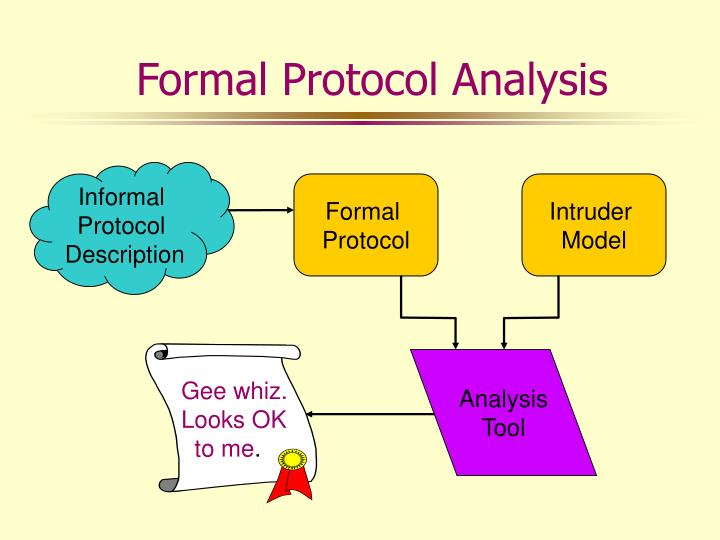 Formal Protocol Analysis