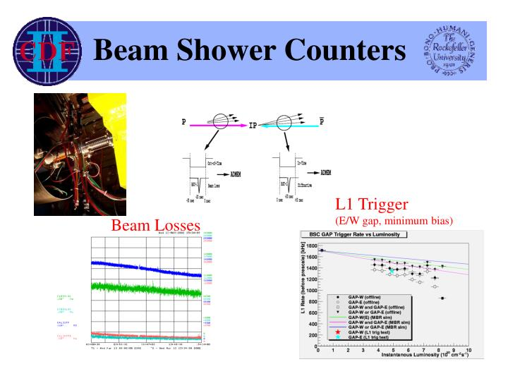 Beam shower counters