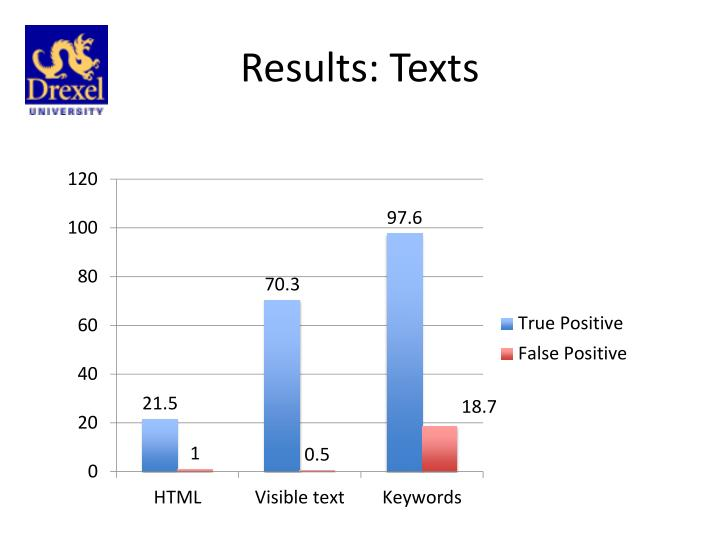 Results: Texts