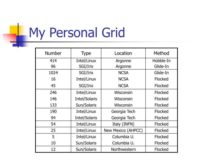 My Personal Grid
