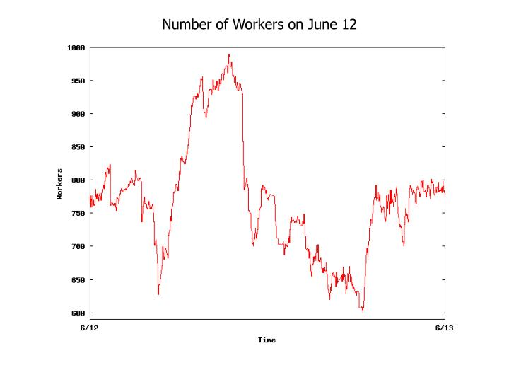 Number of Workers on June 12