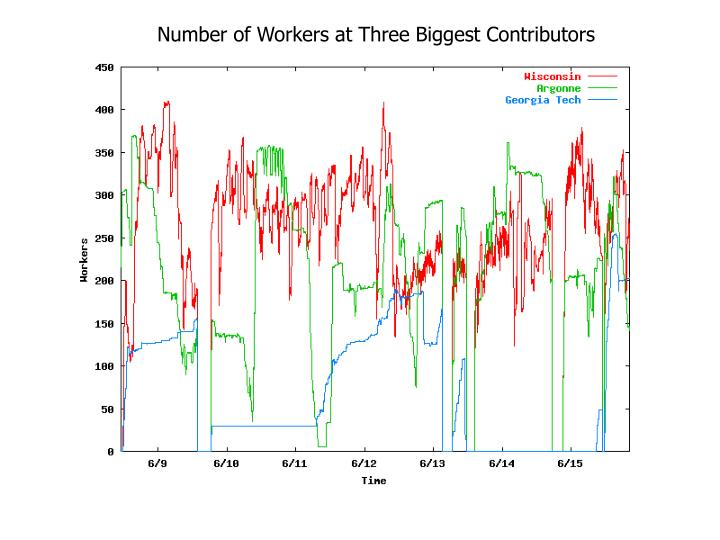 Number of Workers at Three Biggest Contributors