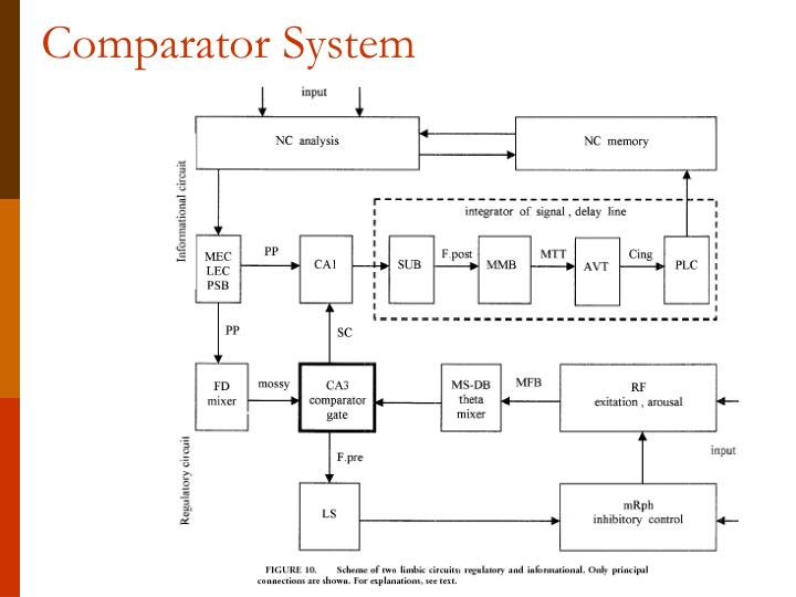 Comparator System